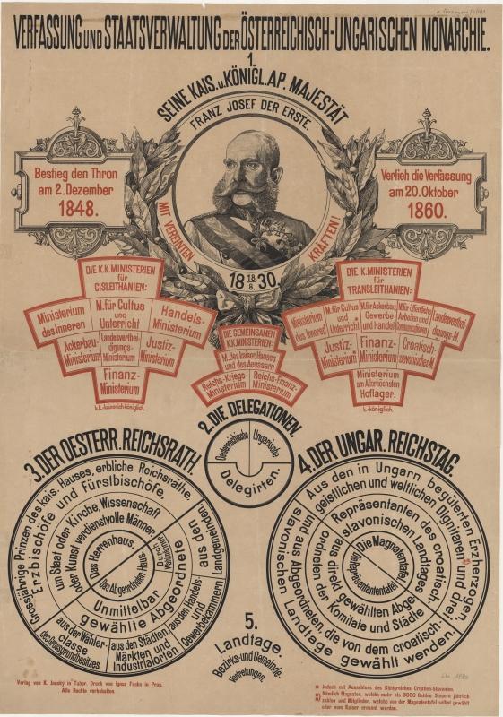 Darstellung des Oktoberdiploms im Rückblick, 1880